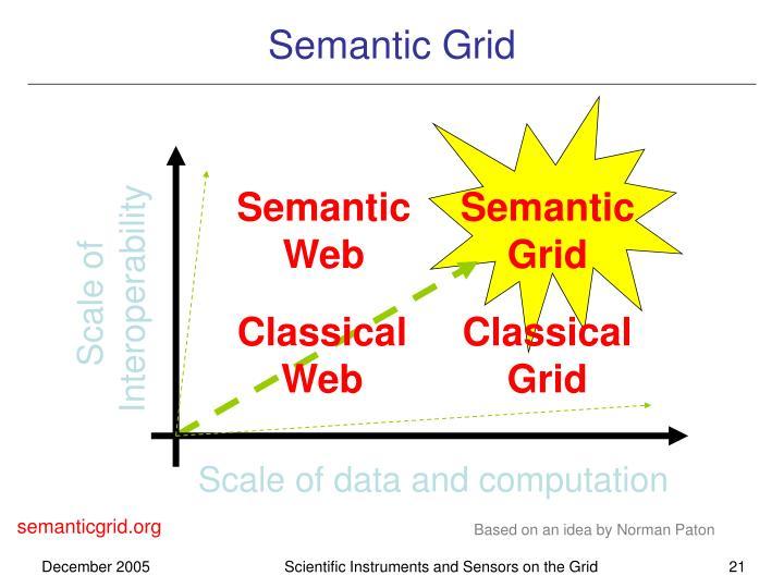 Semantic Grid