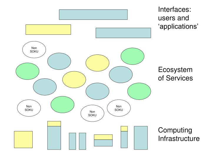 Interfaces: