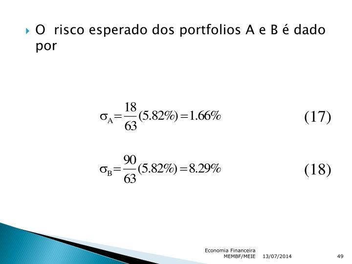 O  risco esperado dos portfolios A e B é dado por