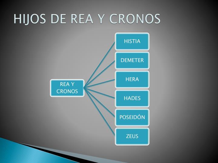 HIJOS DE REA Y CRONOS