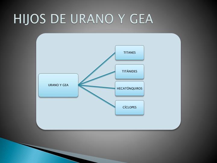 HIJOS DE URANO Y GEA