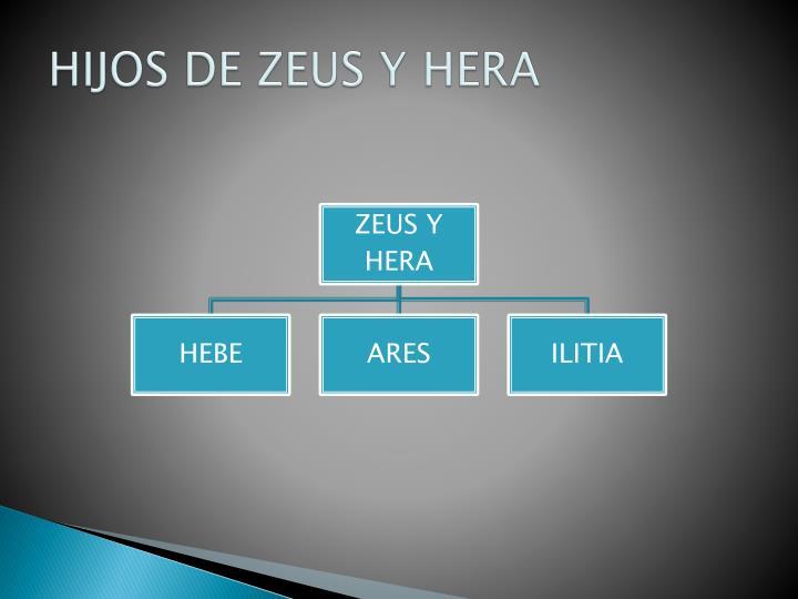 HIJOS DE ZEUS Y HERA