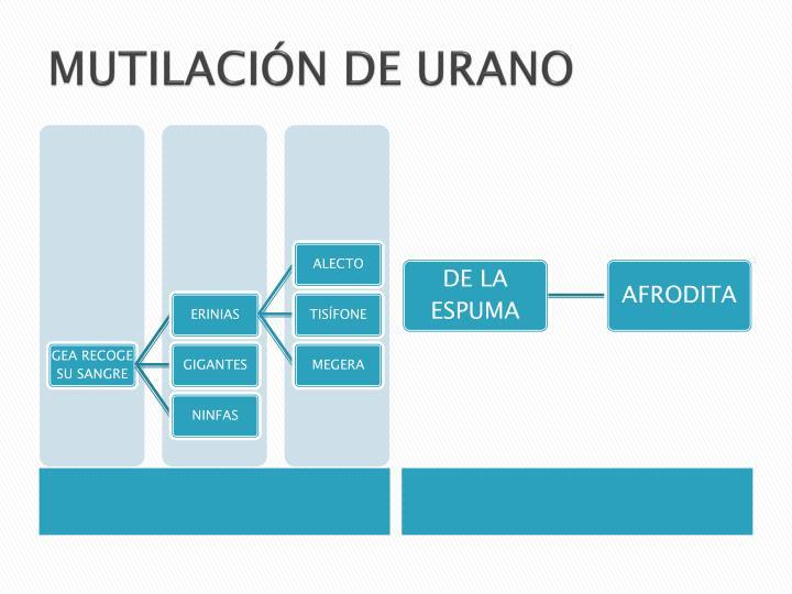 MUTILACIÓN DE URANO