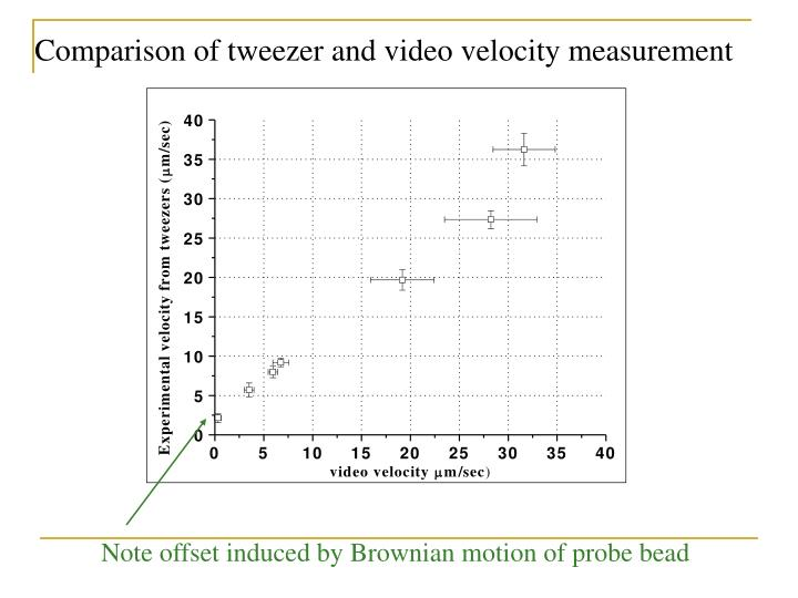 Comparison of tweezer and video velocity measurement
