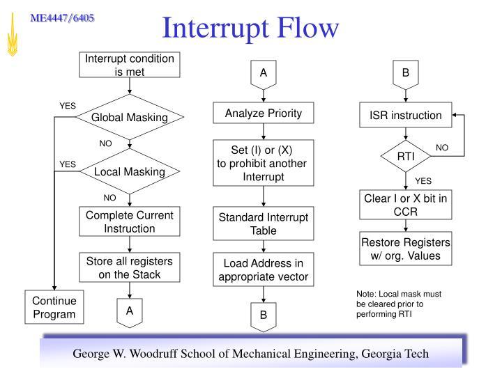 Interrupt Flow