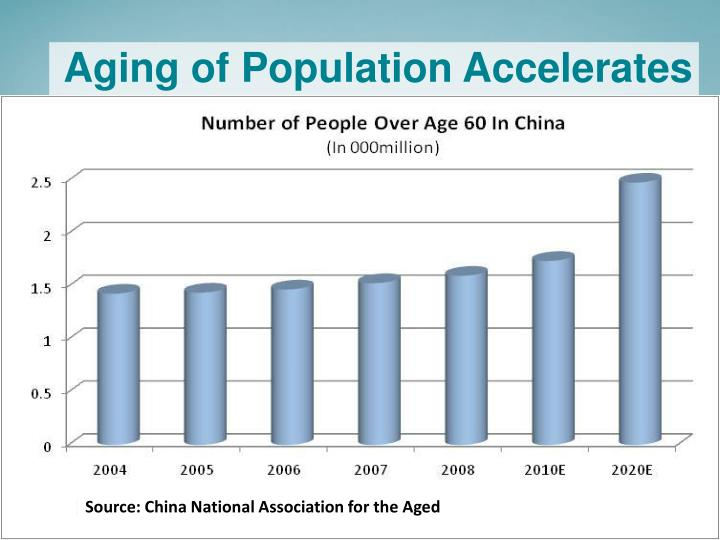 Aging of Population Accelerates