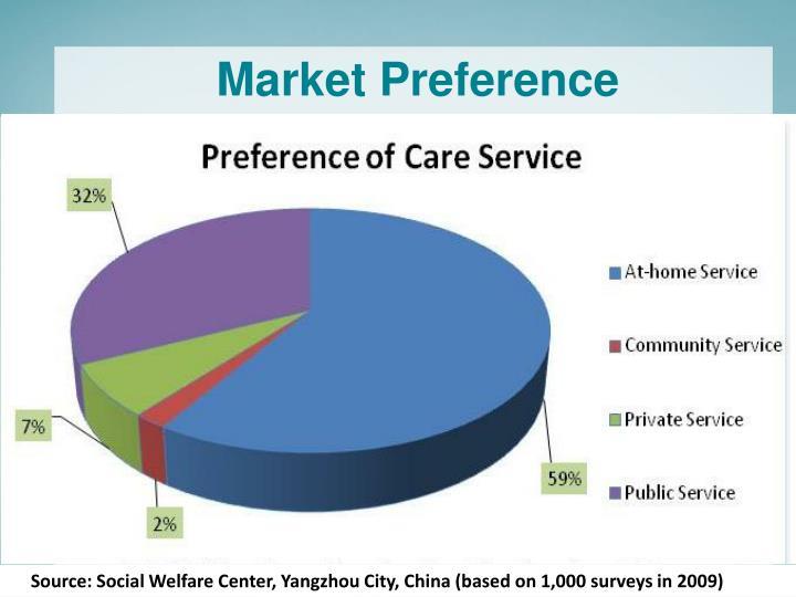 Market Preference