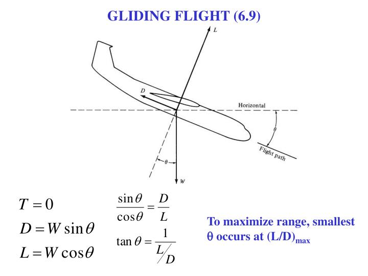 GLIDING FLIGHT (6.9)
