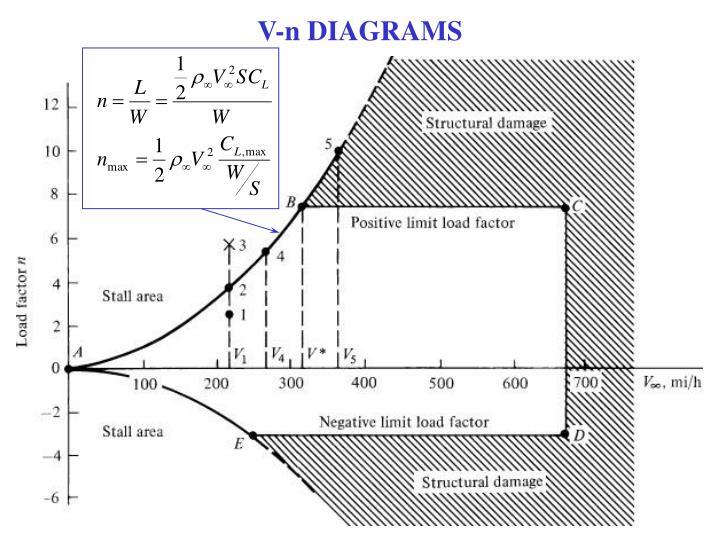 V-n DIAGRAMS