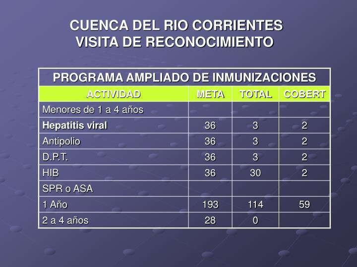 CUENCA DEL RIO CORRIENTES