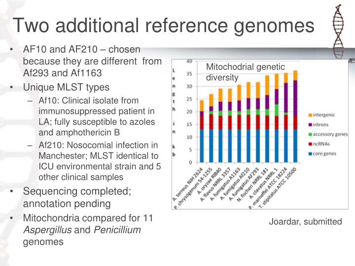 Two additional reference genomes