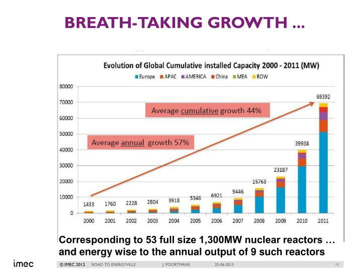 Breath-taking growth ...