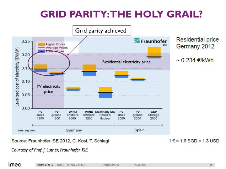 Grid parity: the holy grail?