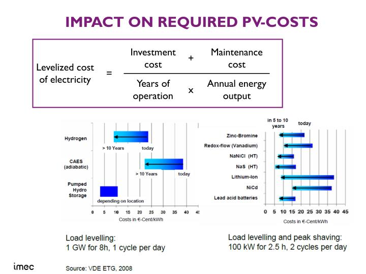 Impact on required PV-costs