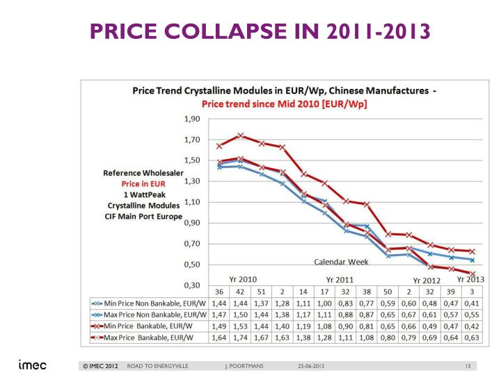 Price collapse in 2011-2013