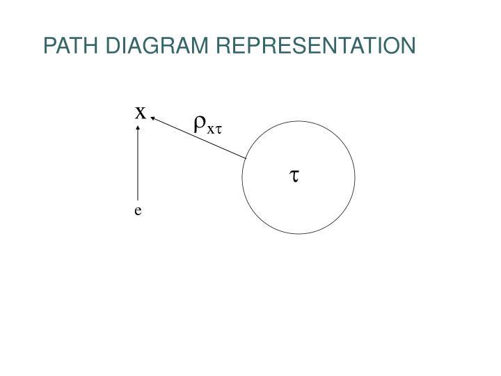 PATH DIAGRAM REPRESENTATION