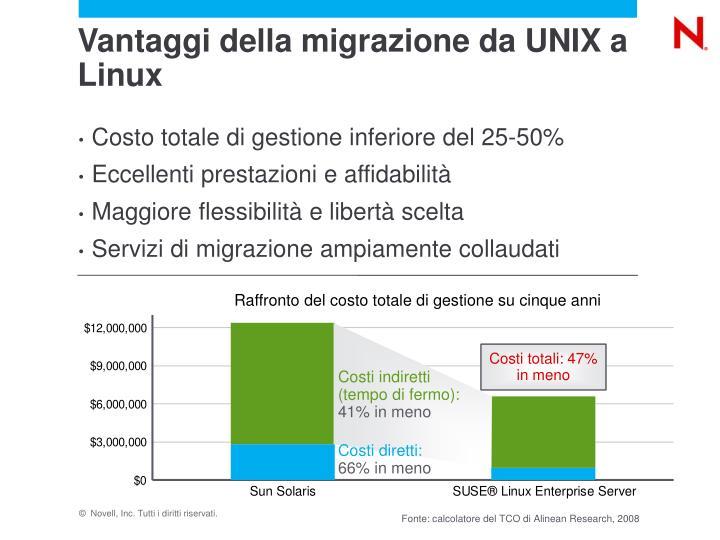 Vantaggi della migrazione da UNIX a Linux