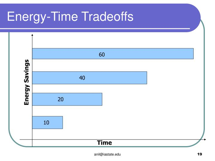 Energy-Time Tradeoffs