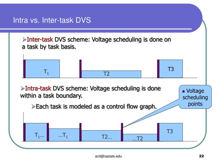 Intra vs. Inter-task DVS