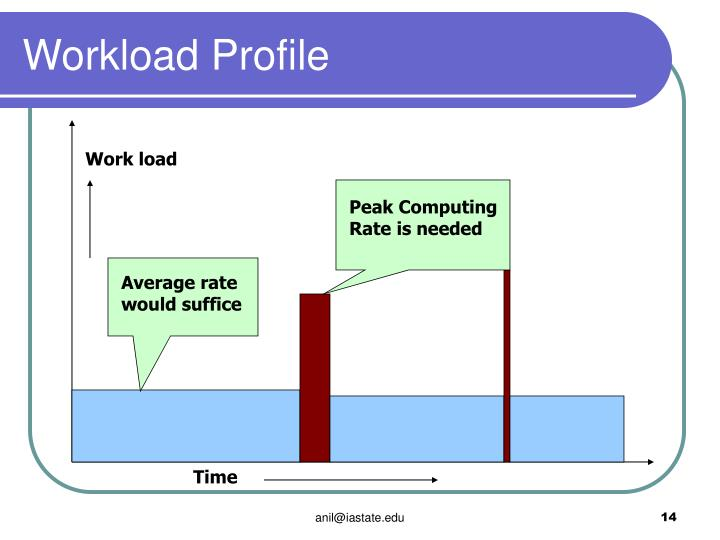 Workload Profile