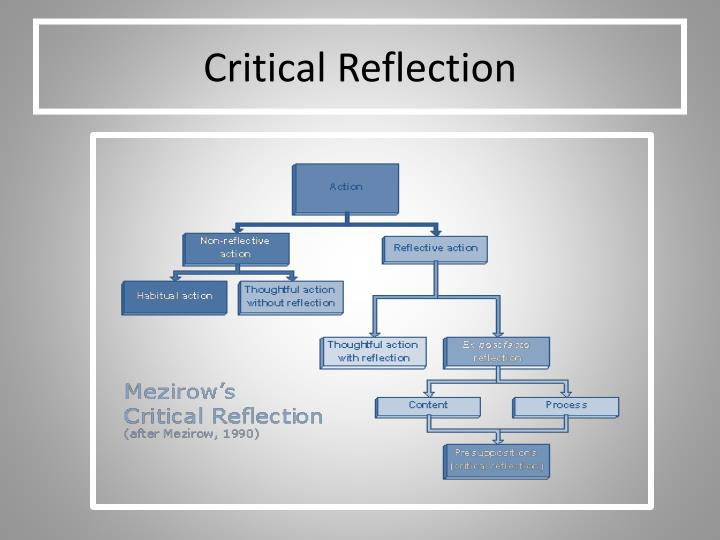 critical reflection on group presentation Learning through critical reflection: a tutorial for service-learning students raleigh, nc reflection template deal model for critical reflection use the following prompts to create a comprehensive reflection piece detailing your civic engagement experience and what you learned from it.