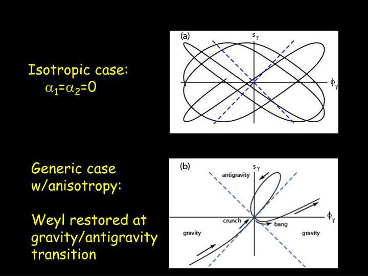 Isotropic case: