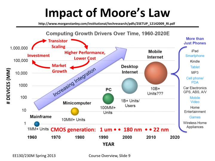 Impact of Moore's Law