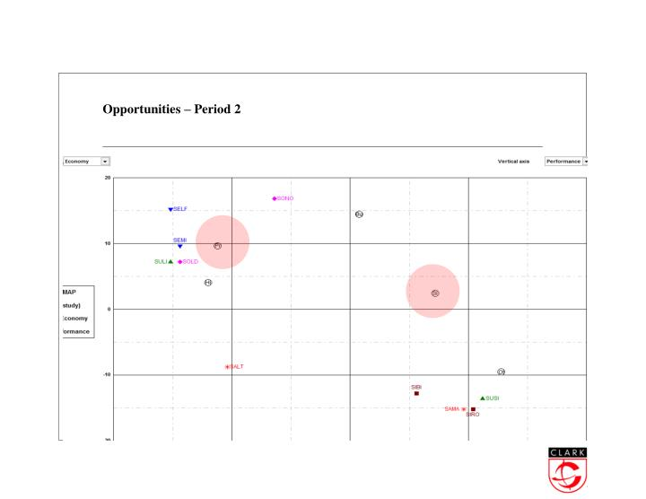 Opportunities – Period 2