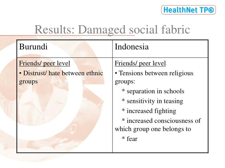 Results: Damaged social fabric