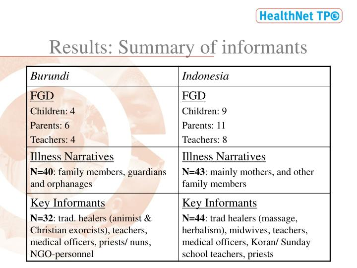 Results: Summary of informants