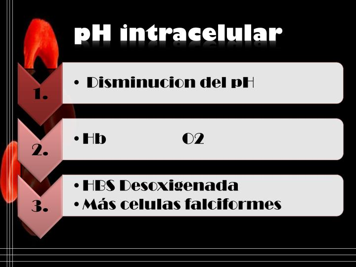 pH intracelular