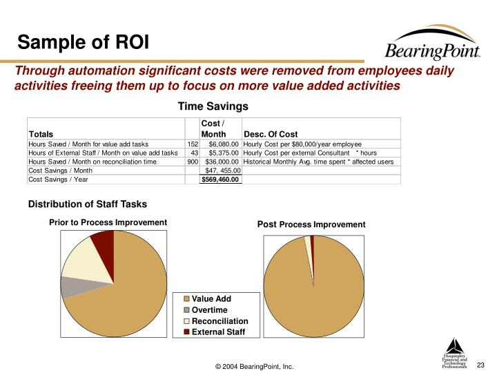 Sample of ROI