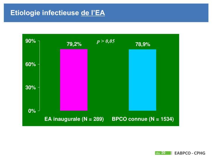 Etiologie infectieuse