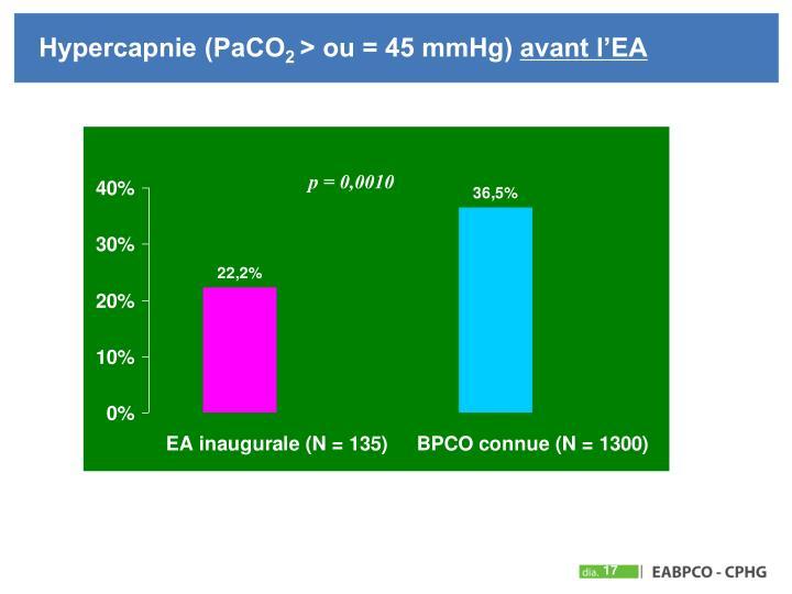 Hypercapnie (PaCO