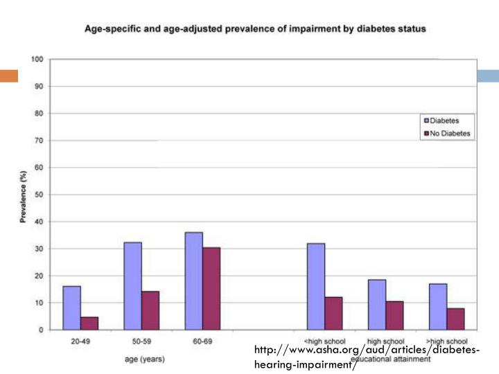 http://www.asha.org/aud/articles/diabetes-hearing-impairment/
