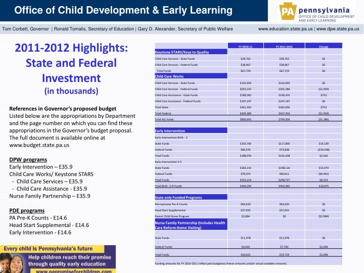 2011-2012 Highlights: