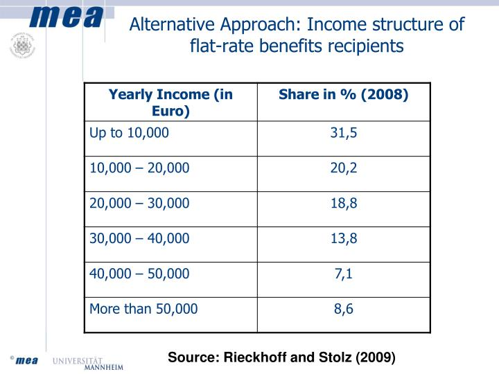 Alternative Approach: Income structure of