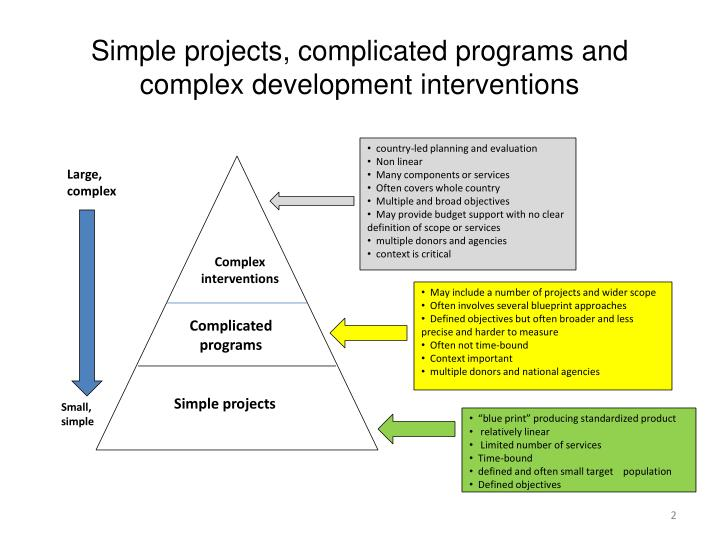Simple projects complicated programs and complex development interventions