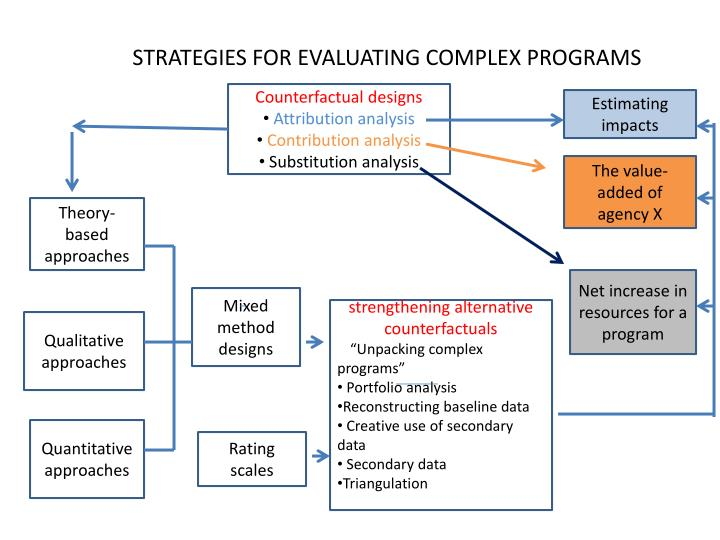 STRATEGIES FOR EVALUATING COMPLEX PROGRAMS
