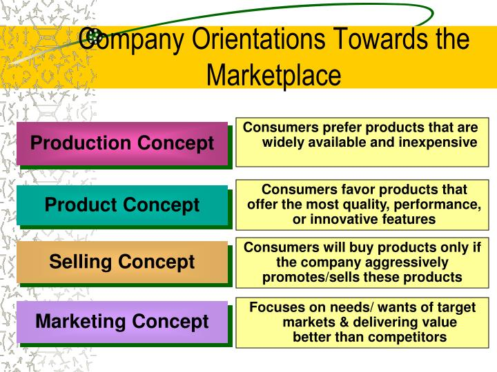 Company Orientations Towards the Marketplace