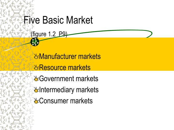 Five Basic Market