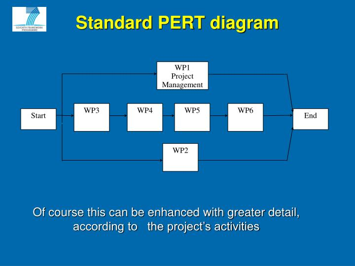 Standard PERT diagram