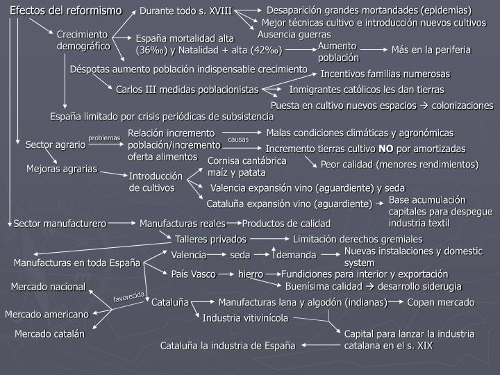 Efectos del reformismo
