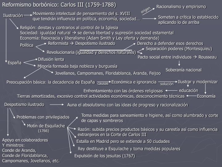 Reformismo borbónico: Carlos III (1759-1788)