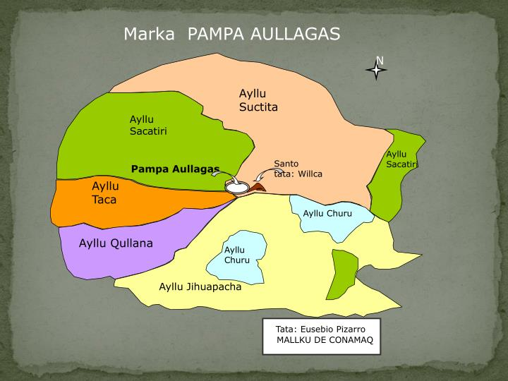 Marka  PAMPA AULLAGAS