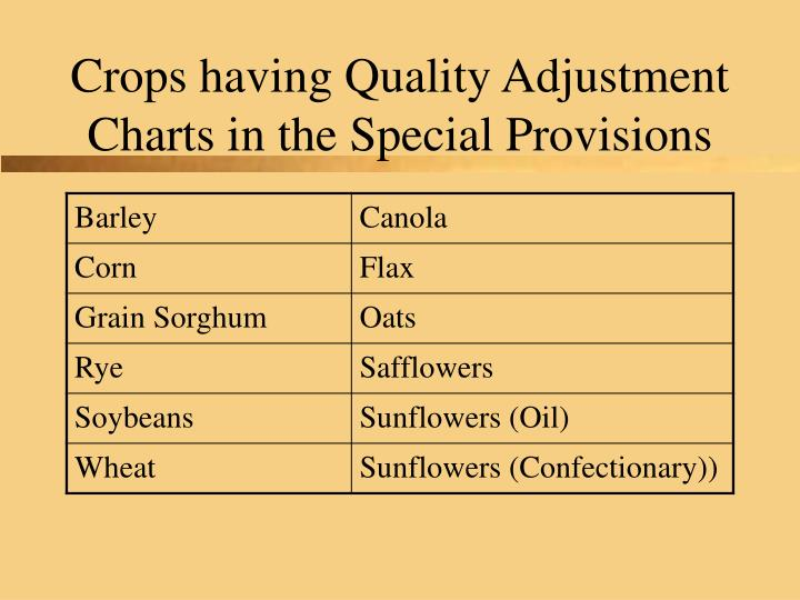 Crops having Quality Adjustment Charts in the Special Provisions