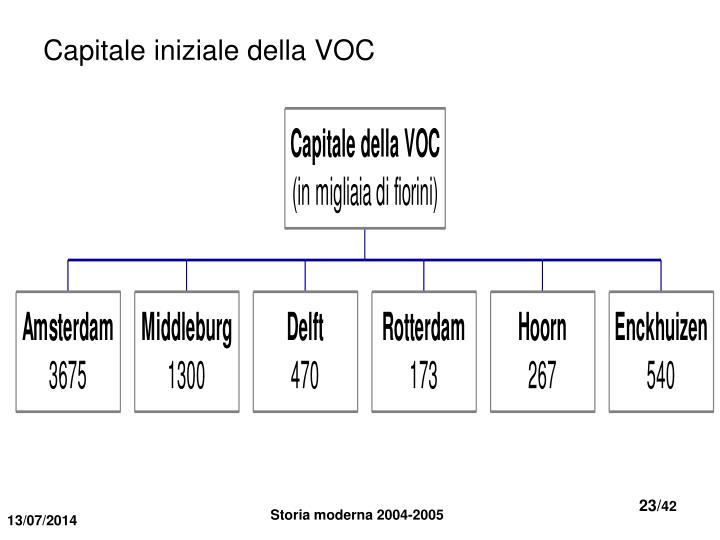 Capitale iniziale della VOC