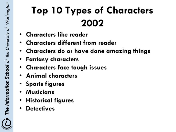 Top 10 Types of Characters 2002