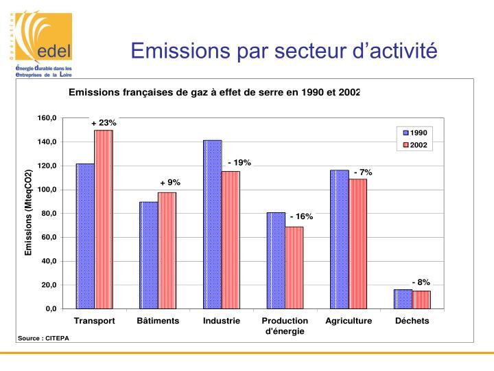 Emissions par secteur d'activité