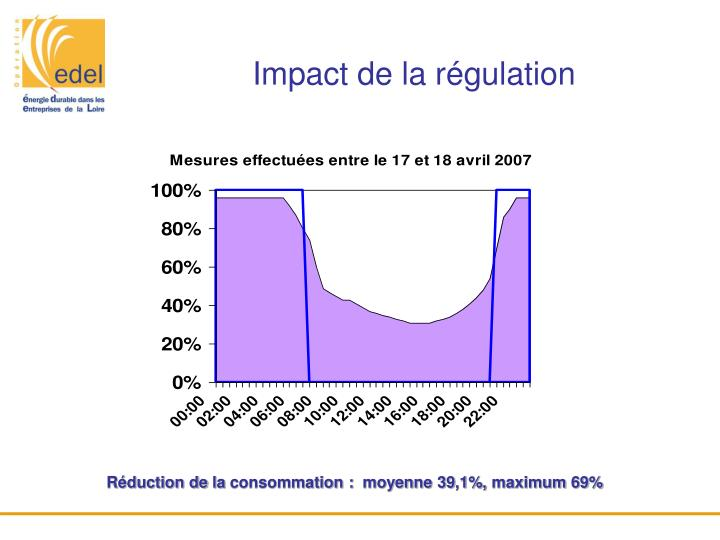 Impact de la régulation
